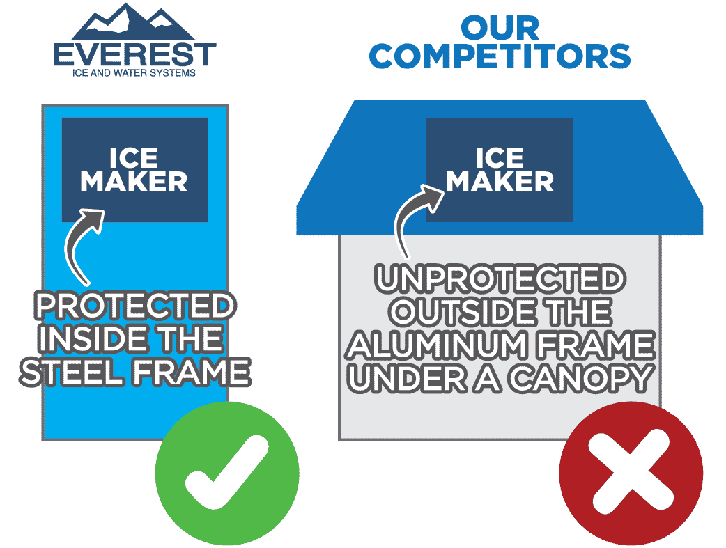Everest's Protected Ice Maker
